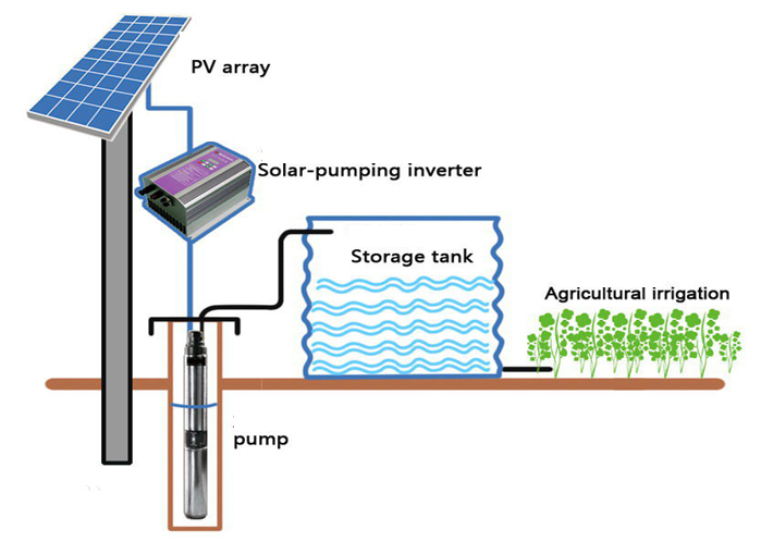 solar water pumps diagram solar water pumps for irrigation , solar water pumps for well home water pump diagram at aneh.co